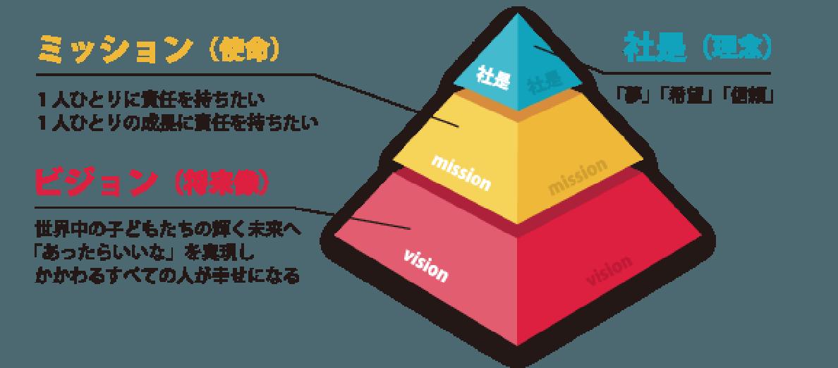 経営理念を分かり易く表すピラミッド図